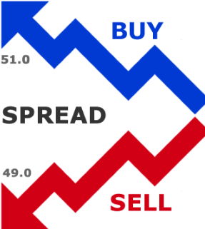 Spread Betting in Detail for Punters